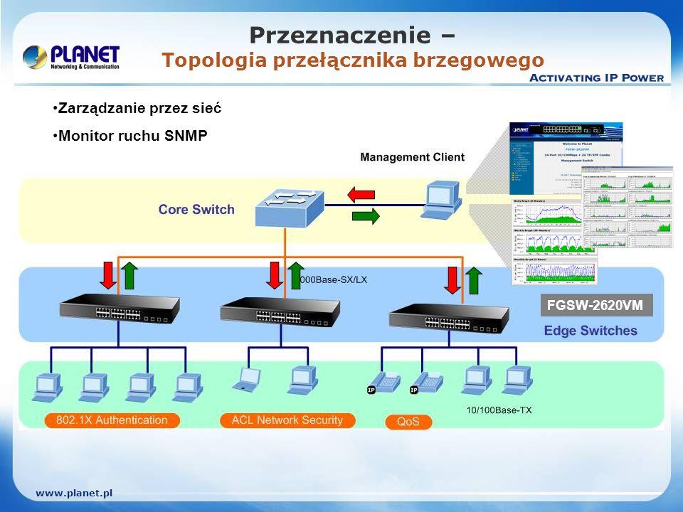 www.planet.pl Przeznaczenie – Topologia przełącznika brzegowego Zarządzanie przez sieć Monitor ruchu SNMP FGSW-2620VM