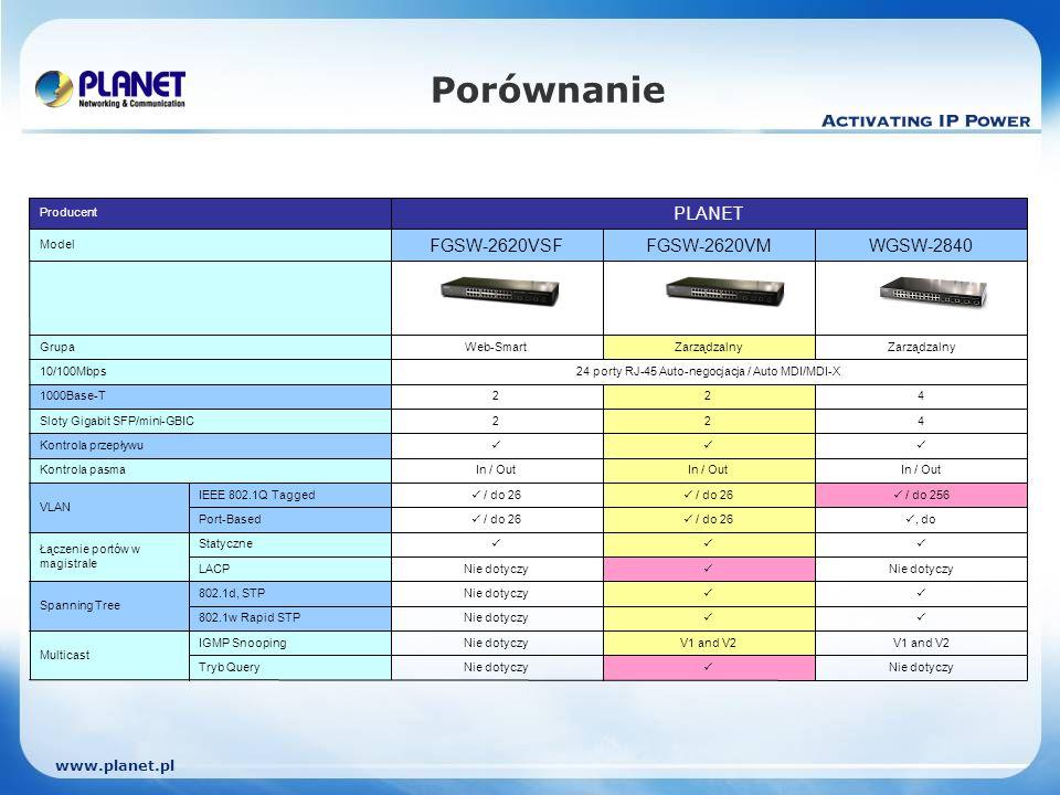 www.planet.pl Porównanie Nie dotyczy Nie dotyczyTryb Query V1 and V2 Nie dotyczyIGMP Snooping Multicast Nie dotyczy802.1w Rapid STP Nie dotyczy802.1d, STP Spanning Tree Nie dotyczy Nie dotyczyLACP Statyczne Łączenie portów w magistrale, do / do 26 Port-Based / do 256 / do 26 IEEE 802.1Q Tagged VLAN In / Out Kontrola pasma Kontrola przepływu 4 2 2Sloty Gigabit SFP/mini-GBIC 422 1000Base-T 24 porty RJ-45 Auto-negocjacja / Auto MDI/MDI-X 10/100Mbps Zarządzalny Web-SmartGrupa WGSW-2840FGSW-2620VMFGSW-2620VSF Model PLANET Producent