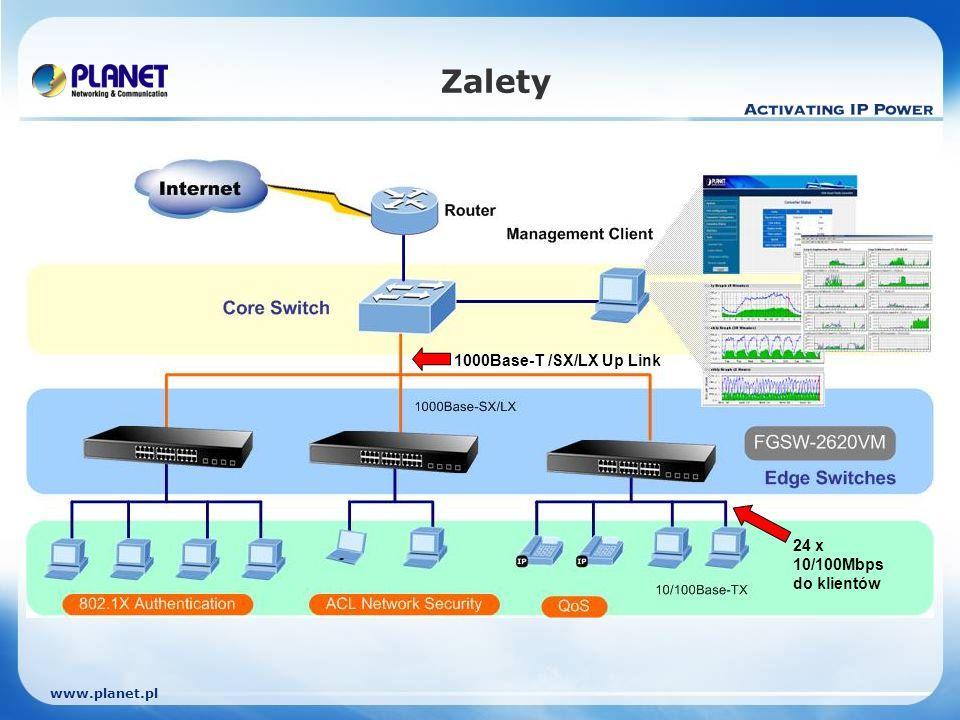 www.planet.pl Zalety 24 x 10/100Mbps do klientów 1000Base-T /SX/LX Up Link