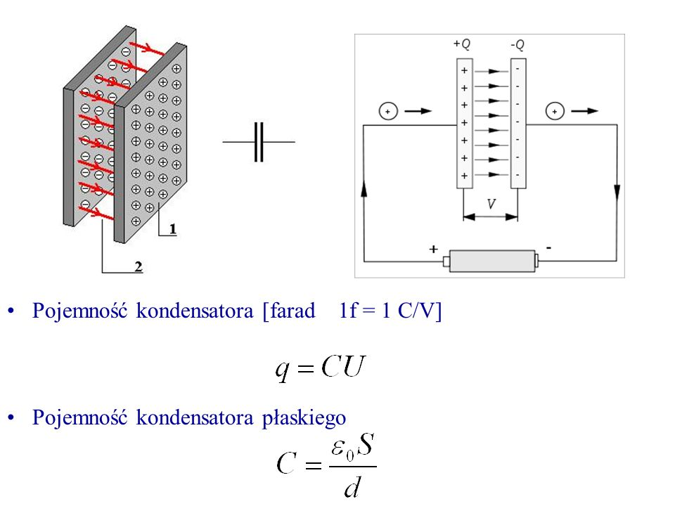 Pojemność kondensatora [farad 1f = 1 C/V] Pojemność kondensatora płaskiego