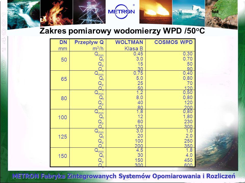 METRON Fabryka Zintegrowanych Systemów Opomiarowania i Rozliczeń Zakres pomiarowy wodomierzy WPD /50 o C 1,8 4,0 450 600 4,5 30 150 300 Q min Q t Q p