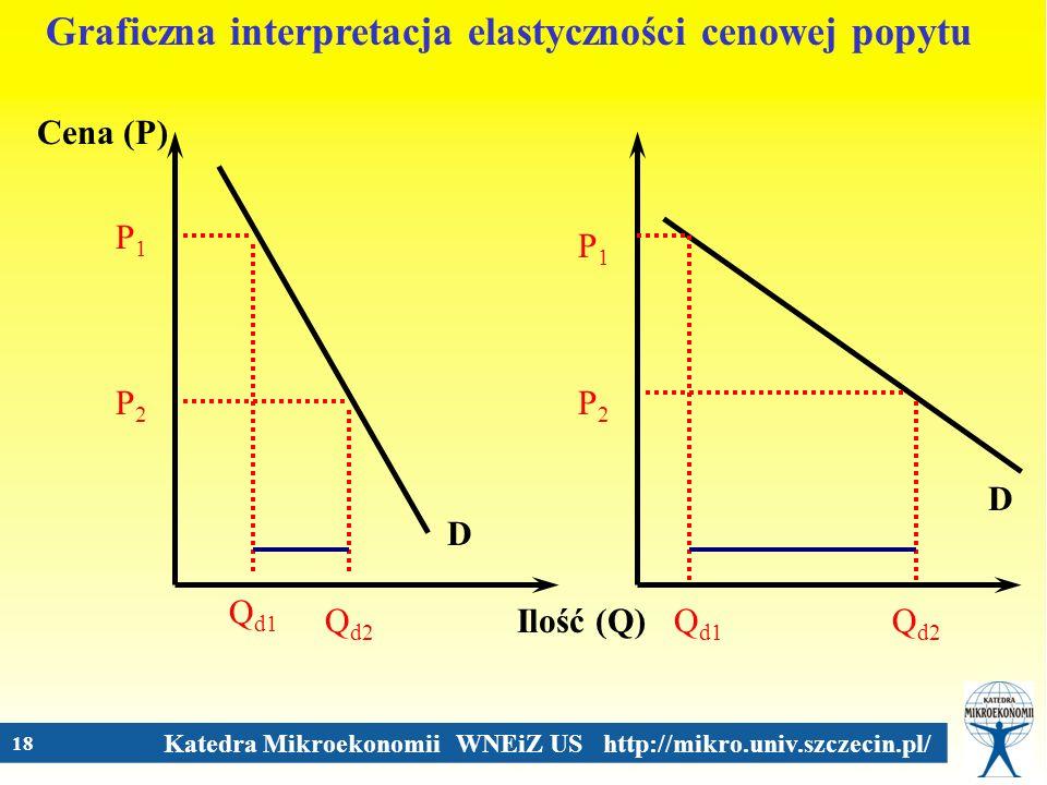 Katedra Mikroekonomii WNEiZ US http://mikro.univ.szczecin.pl/ 18 Cena (P) Ilość (Q) D Graficzna interpretacja elastyczności cenowej popytu P1P1 Q d1 P