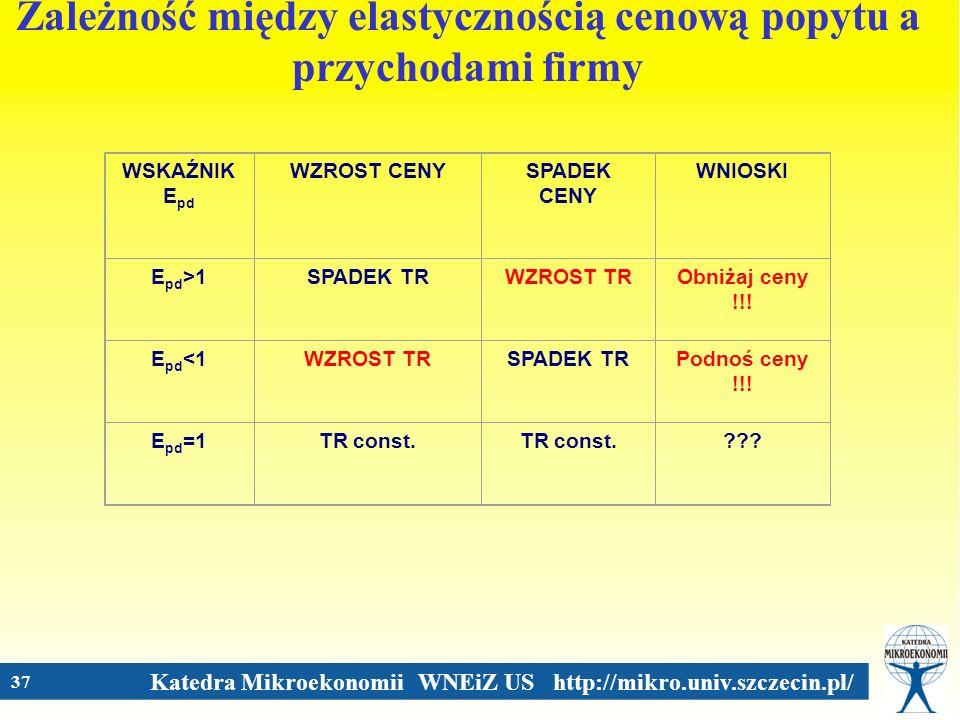 Katedra Mikroekonomii WNEiZ US http://mikro.univ.szczecin.pl/ 37 Zależność między elastycznością cenową popytu a przychodami firmy WSKAŹNIK E pd WZROS