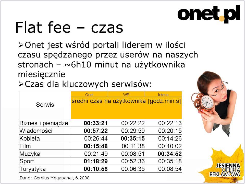 Flat fee – czas Serwis OnetWPInteria średni czas na użytkownika [godz:min:s] Biznes i pieniądze00:33:2100:22:2200:22:13 Wiadomości00:57:2200:29:5900:20:15 Kobieta00:26:4400:35:1500:14:26 Film00:15:4800:11:3800:10:02 Muzyka00:21:4900:08:5100:34:52 Sport01:18:2900:52:3600:35:18 Turystyka00:10:5800:06:3500:08:54 Onet jest wśród portali liderem w ilości czasu spędzanego przez userów na naszych stronach – ~6h10 minut na użytkownika miesięcznie Czas dla kluczowych serwisów: Dane: Gemius Megapanel, 6.2008