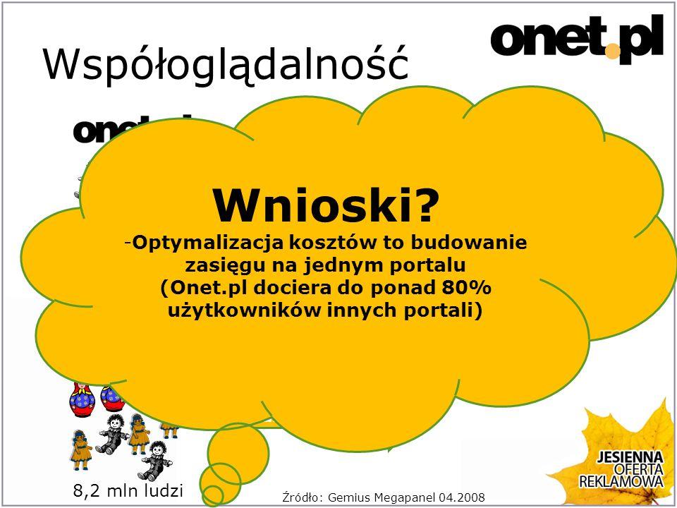 Współoglądalność Sytuacja wygląda podobnie w porównaniu z innymi portalami: – 85% użytkowników Interii – 86% użytkowników o2 – 89% użytkowników Gazety.pl Źródło: Gemius Megapanel 04.2008 korzysta z Onet.pl