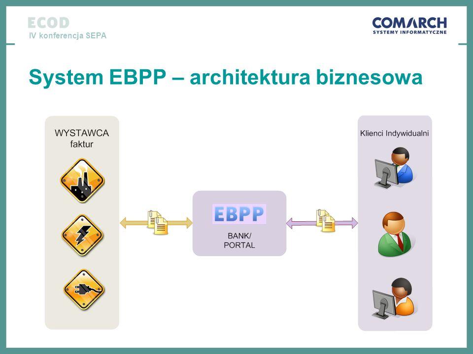 IV konferencja SEPA System EBPP – architektura biznesowa
