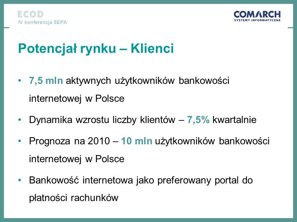 IV konferencja SEPA Potencjał rynku – Klienci 7,5 mln aktywnych użytkowników bankowości internetowej w Polsce Dynamika wzrostu liczby klientów – 7,5%