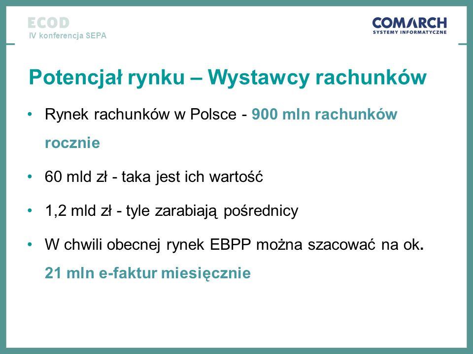 IV konferencja SEPA Potencjał rynku – Wystawcy rachunków Rynek rachunków w Polsce - 900 mln rachunków rocznie 60 mld zł - taka jest ich wartość 1,2 ml