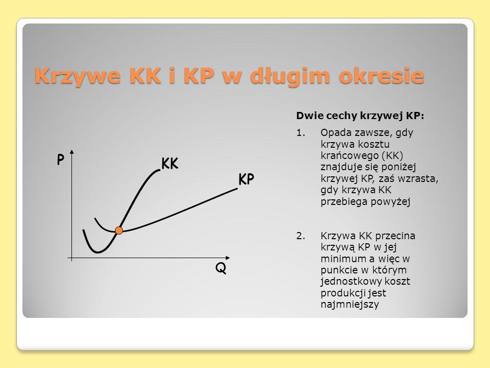 Krzywe KK i KP w długim okresie Q KK KP P Dwie cechy krzywej KP: 1.Opada zawsze, gdy krzywa kosztu krańcowego (KK) znajduje się poniżej krzywej KP, za