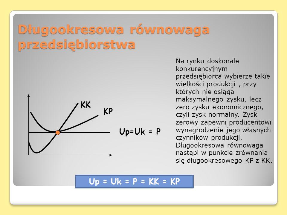 Długookresowa równowaga przedsiębiorstwa KK KP Up=Uk = P Na rynku doskonale konkurencyjnym przedsiębiorca wybierze takie wielkości produkcji, przy któ