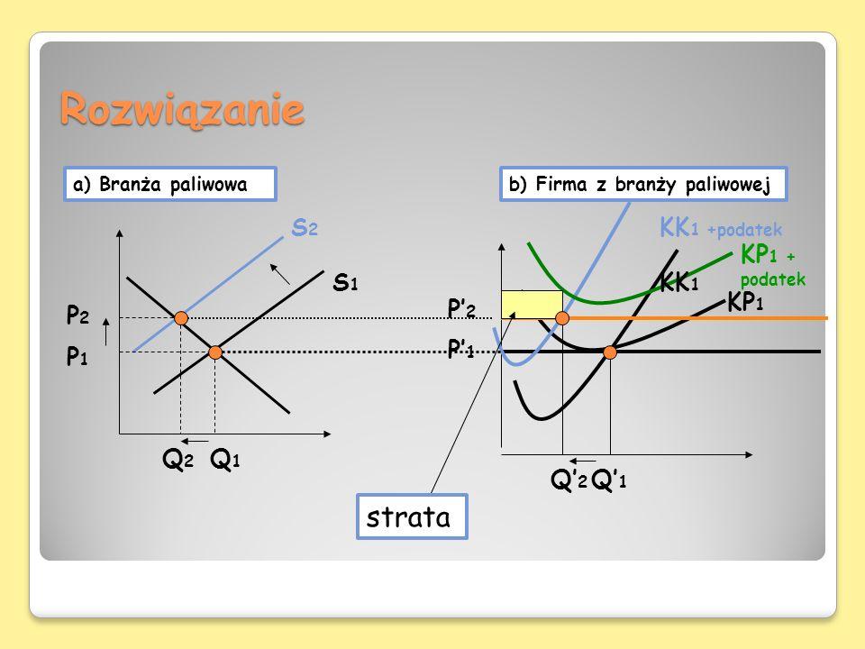Rozwiązanie KP 1 a) Branża paliwowab) Firma z branży paliwowej S2S2 S1S1 Q1Q1 Q2Q2 P1P1 P2P2 KK 1 +podatek KK 1 P1P1 P2P2 Q1Q1 Q2Q2 strata KP 1 + poda