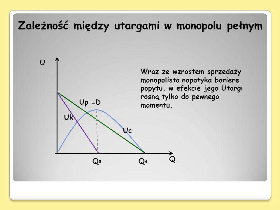 Q U Q3Q3 Q4Q4 Uk Up =D Uc Zależność między utargami w monopolu pełnym Wraz ze wzrostem sprzedaży monopolista napotyka barierę popytu, w efekcie jego U