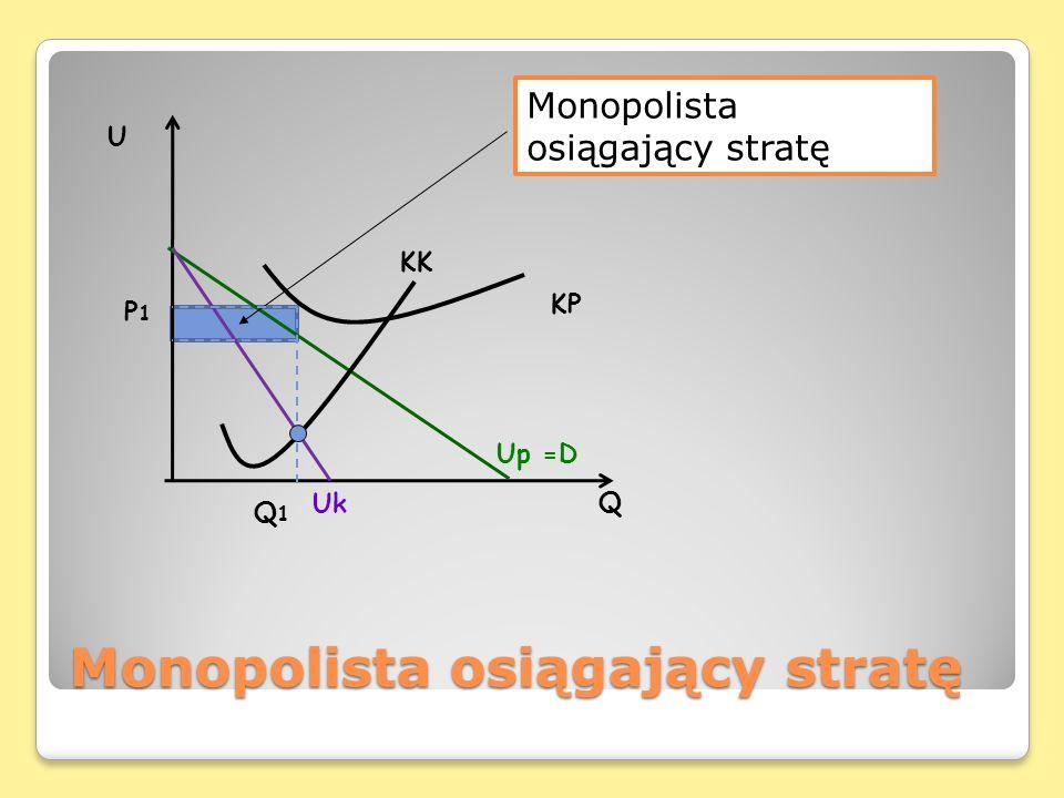 Monopolista osiągający stratę Q U Uk Up =D KP KK Q1Q1 P1P1 Monopolista osiągający stratę