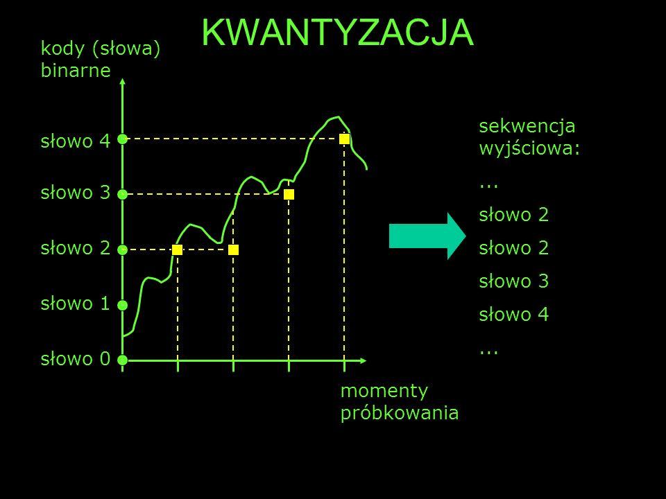 słowo 0 słowo 1 słowo 2 słowo 3 słowo 4 kody (słowa) binarne momenty próbkowania sekwencja wyjściowa:... słowo 2 słowo 3 słowo 4... KWANTYZACJA