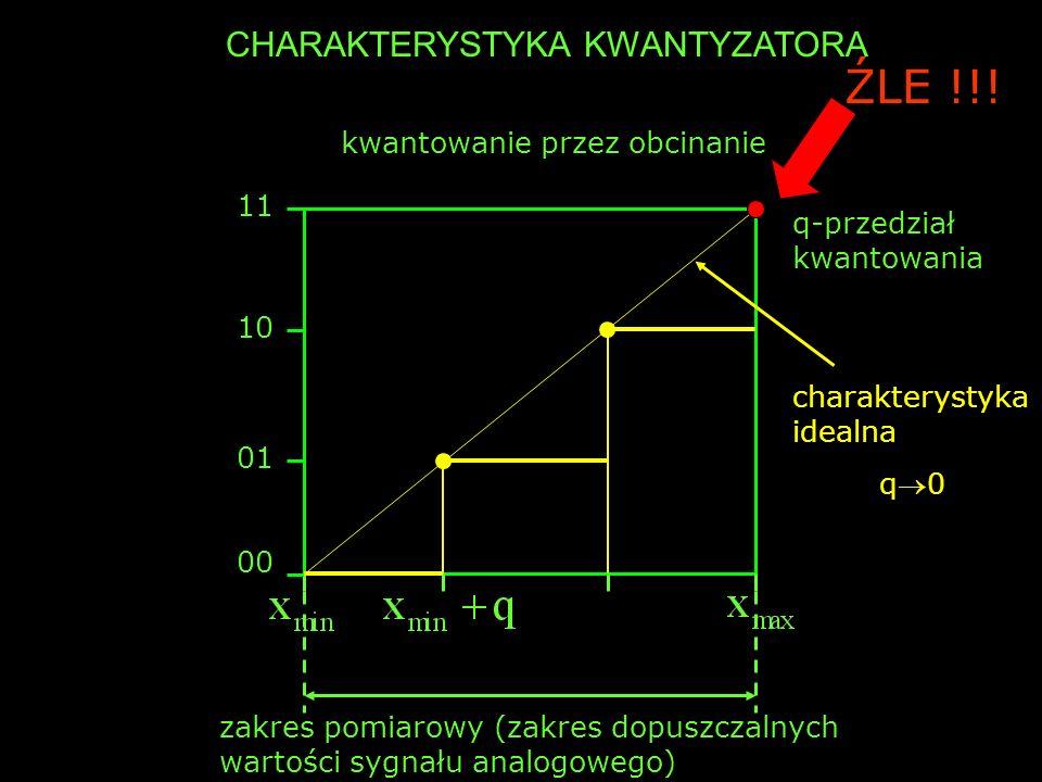 zakres pomiarowy (zakres dopuszczalnych wartości sygnału analogowego) 00 01 10 11 q-przedział kwantowania CHARAKTERYSTYKA KWANTYZATORA kwantowanie prz