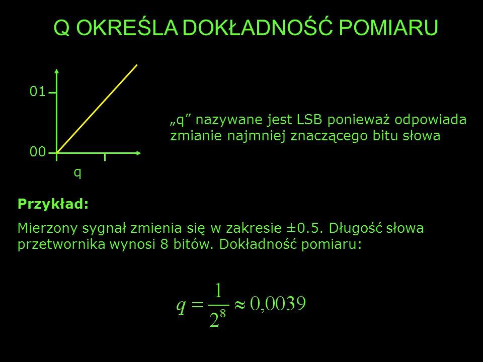 Q OKREŚLA DOKŁADNOŚĆ POMIARU 00 01 q q nazywane jest LSB ponieważ odpowiada zmianie najmniej znaczącego bitu słowa Przykład: Mierzony sygnał zmienia s