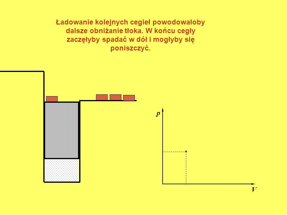 . p V Ładowanie kolejnych cegieł powodowałoby dalsze obniżanie tłoka. W końcu cegły zaczęłyby spadać w dół i mogłyby się poniszczyć.