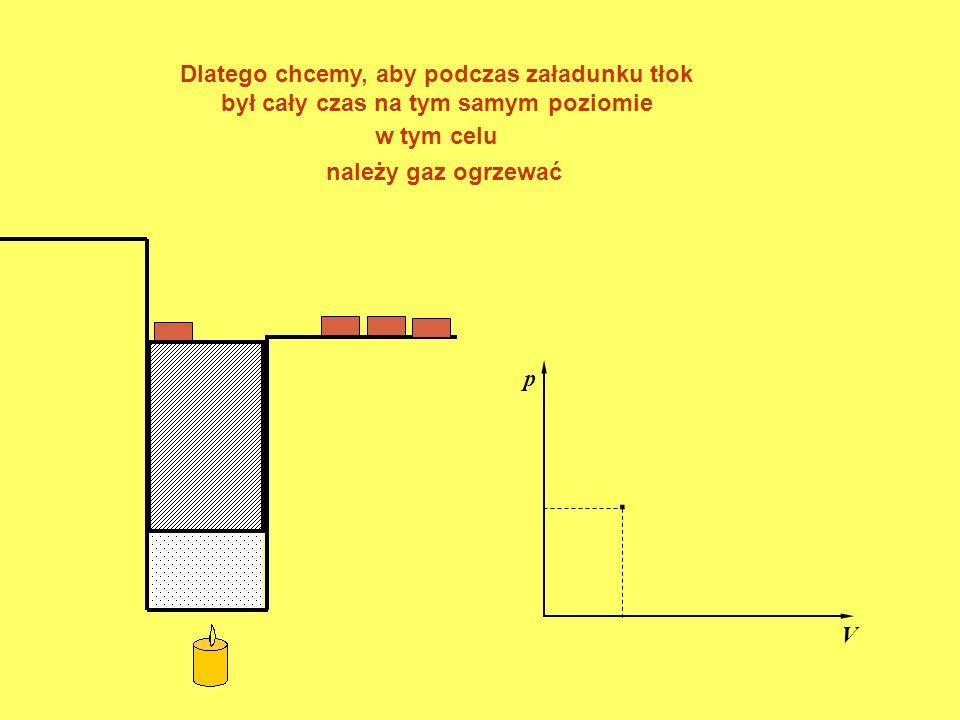 . p V Dlatego chcemy, aby podczas załadunku tłok był cały czas na tym samym poziomie należy gaz ogrzewać w tym celu