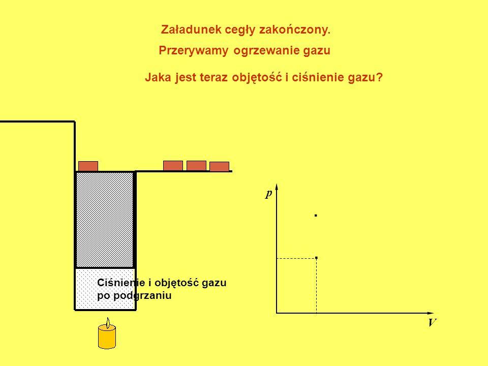 . p V Ciśnienie i objętość gazu po podgrzaniu. Załadunek cegły zakończony. Jaka jest teraz objętość i ciśnienie gazu? Przerywamy ogrzewanie gazu