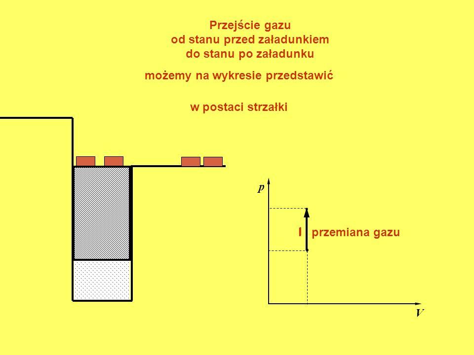 . p V. Przejście gazu od stanu przed załadunkiem do stanu po załadunku I możemy na wykresie przedstawić w postaci strzałki I przemiana gazu