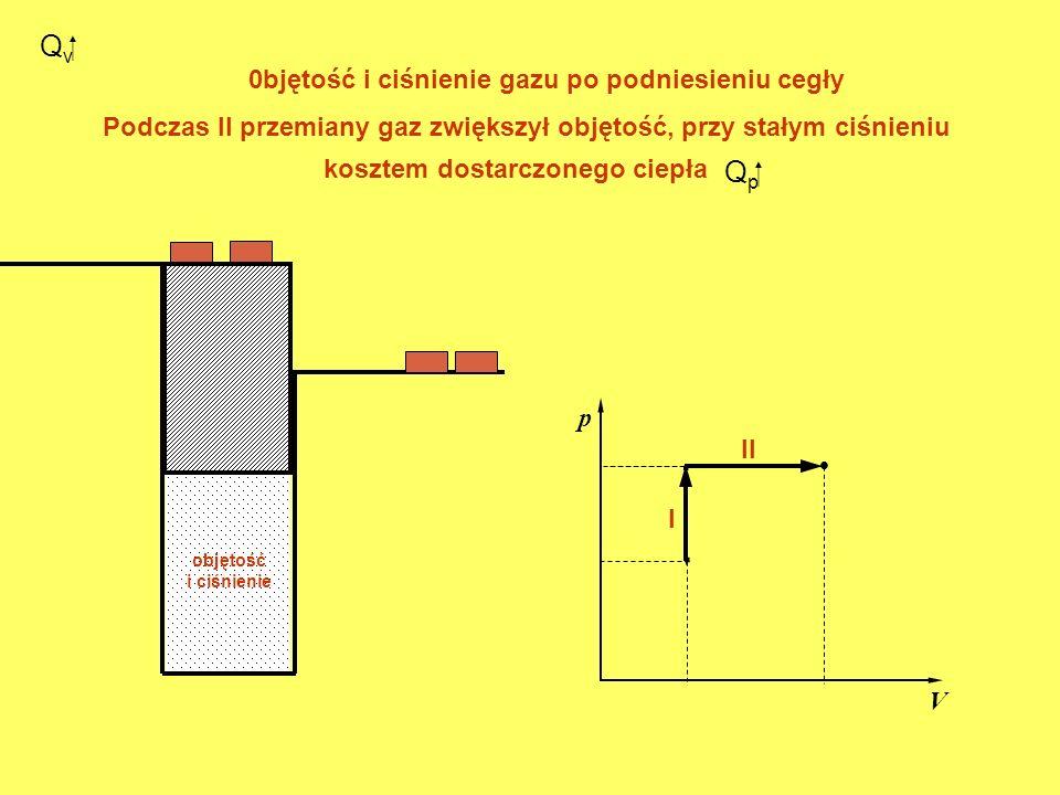 0bjętość i ciśnienie gazu po podniesieniu cegły Q v. p V. I objętość i ciśnienie II Podczas II przemiany gaz zwiększył objętość, przy stałym ciśnieniu