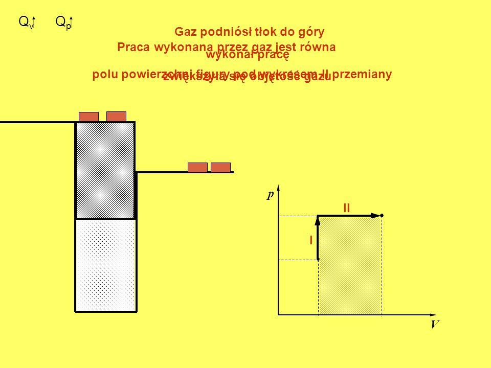Q v. p V. I II Q p Gaz podniósł tłok do góry wykonał pracę zwiększyła się objętość gazu Praca wykonana przez gaz jest równa polu powierzchni figury po