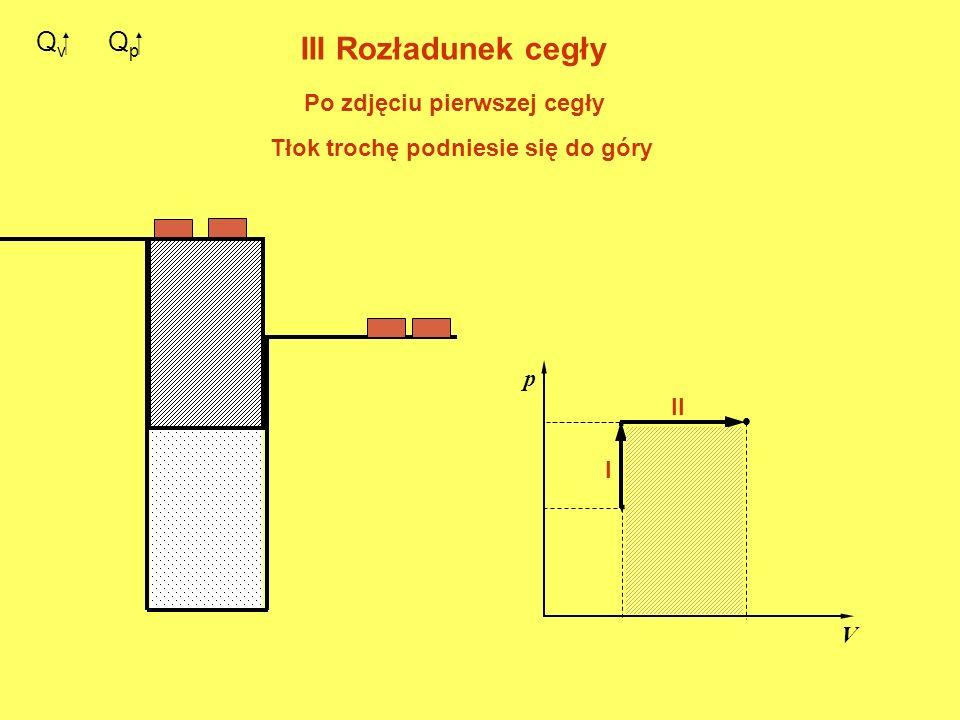 Q v. p V. I II Q p III Rozładunek cegły Po zdjęciu pierwszej cegły Tłok trochę podniesie się do góry