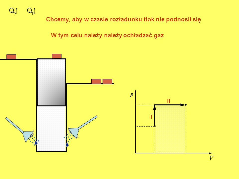 Q v. p V. I II Q p Chcemy, aby w czasie rozładunku tłok nie podnosił się W tym celu należy należyochładzać gaz