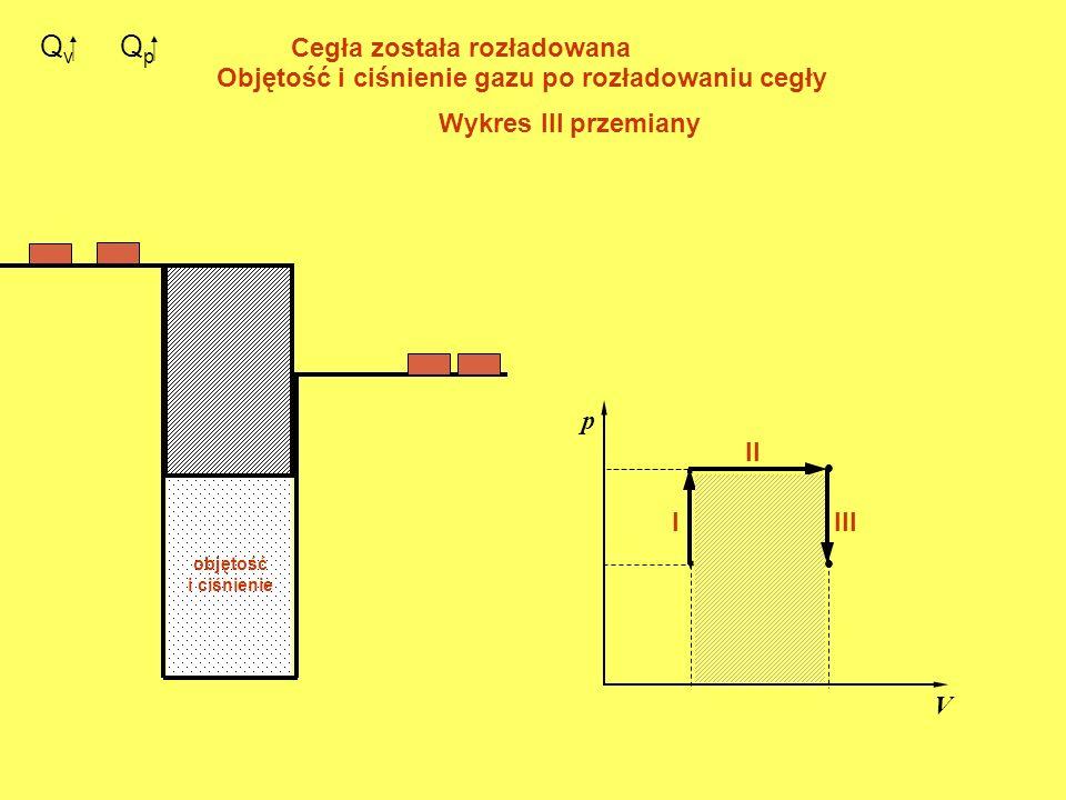 Q v. p V. I II Q p Cegła została rozładowana Objętość i ciśnienie gazu po rozładowaniu cegły objętość i ciśnienie Wykres III przemiany III