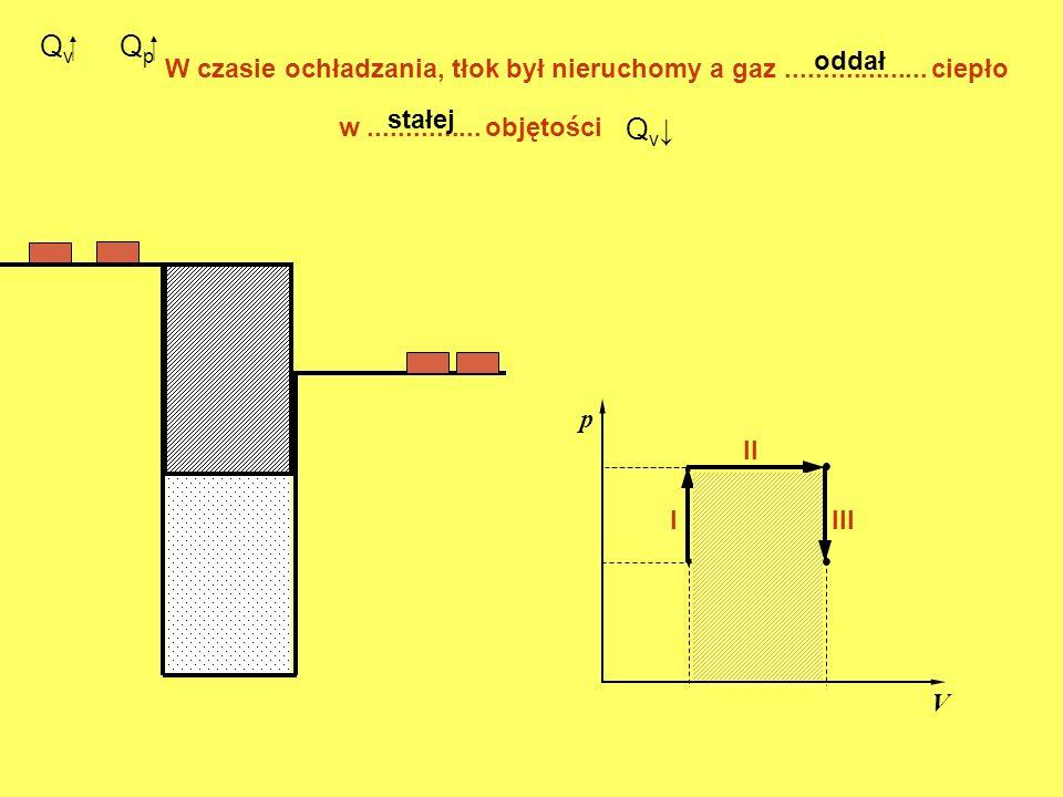 Q v. p V. I II Q p III W czasie ochładzania, tłok był nieruchomy a gaz................... ciepło w............... objętości Q v oddał stałej