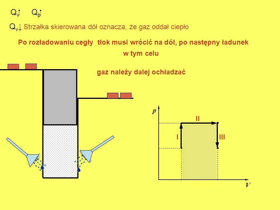 Q v. p V. I II Q p III Q v Strzałka skierowana dół oznacza, że gaz oddał ciepło Po rozładowaniu cegły tłok musi wrócić na dół, po następny ładunek w t