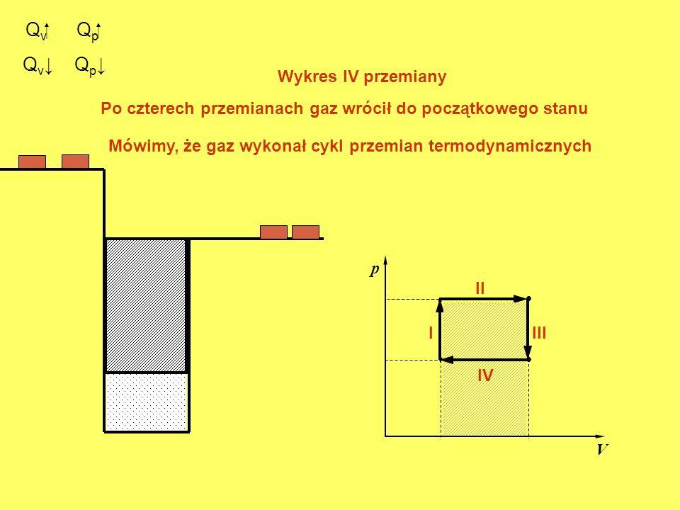 Q v. p V. I II Q p III Q v Wykres IV przemiany IV Q p Po czterech przemianach gaz wrócił do początkowego stanu Mówimy, że gaz wykonał cykl przemian te
