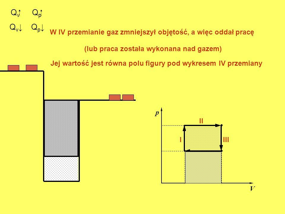 Q v. p V. I II Q p III Q v W IV przemianie gaz zmniejszył objętość, a więc oddał pracę IV Q p (lub praca została wykonana nad gazem) Jej wartość jest