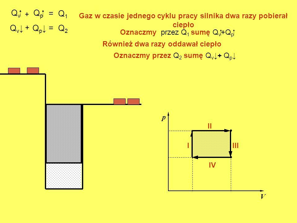 Q v. p V. I II Q p III Q v Gaz w czasie jednego cyklu pracy silnika dwa razy pobierał ciepło Q p IV Oznaczmy przez Q 1 sumę Q v+Q p + = Q 1 Również dw
