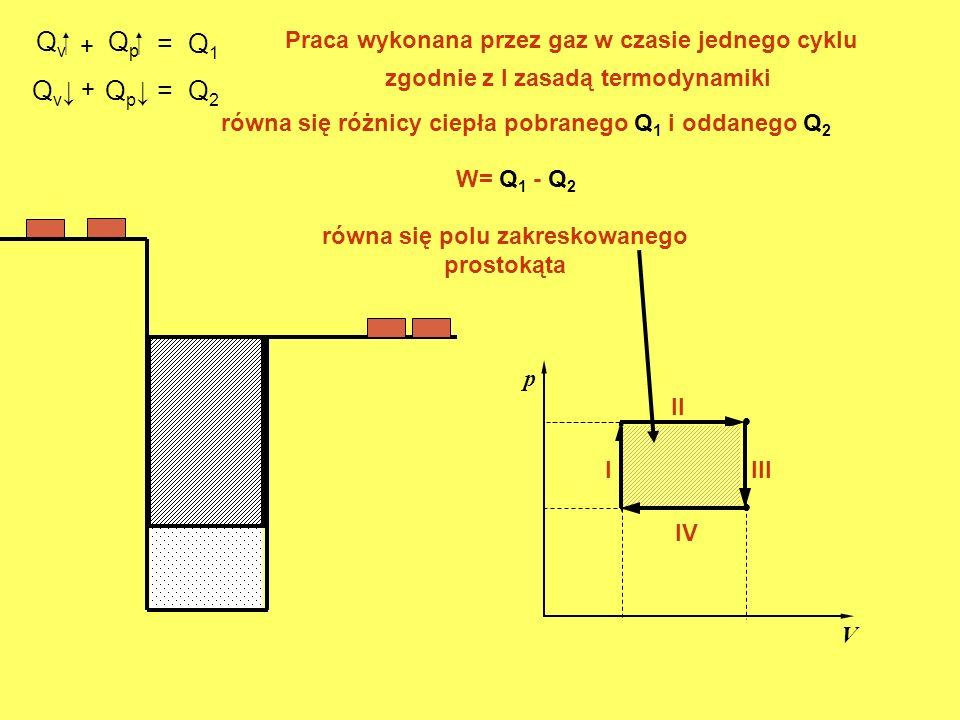 Q v. p V. I II Q p III Q v Q p IV + = Q 1 = Q 2 + Praca wykonana przez gaz w czasie jednego cyklu równa się różnicy ciepła pobranego Q 1 i oddanego Q