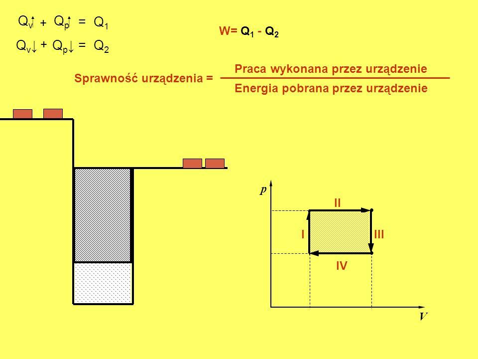 Q v. p V. I II Q p III Q v Q p IV + = Q 1 = Q 2 + W= Q 1 - Q 2 Sprawność urządzenia = Praca wykonana przez urządzenie Energia pobrana przez urządzenie