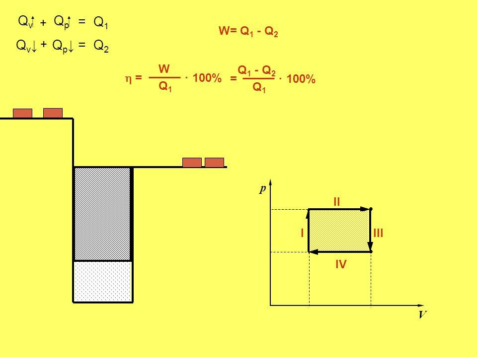 Q v. p V. I II Q p III Q v Q p IV + = Q 1 = Q 2 + W= Q 1 - Q 2 = W Q1Q1 100%. = Q1Q1. Q 1 - Q 2