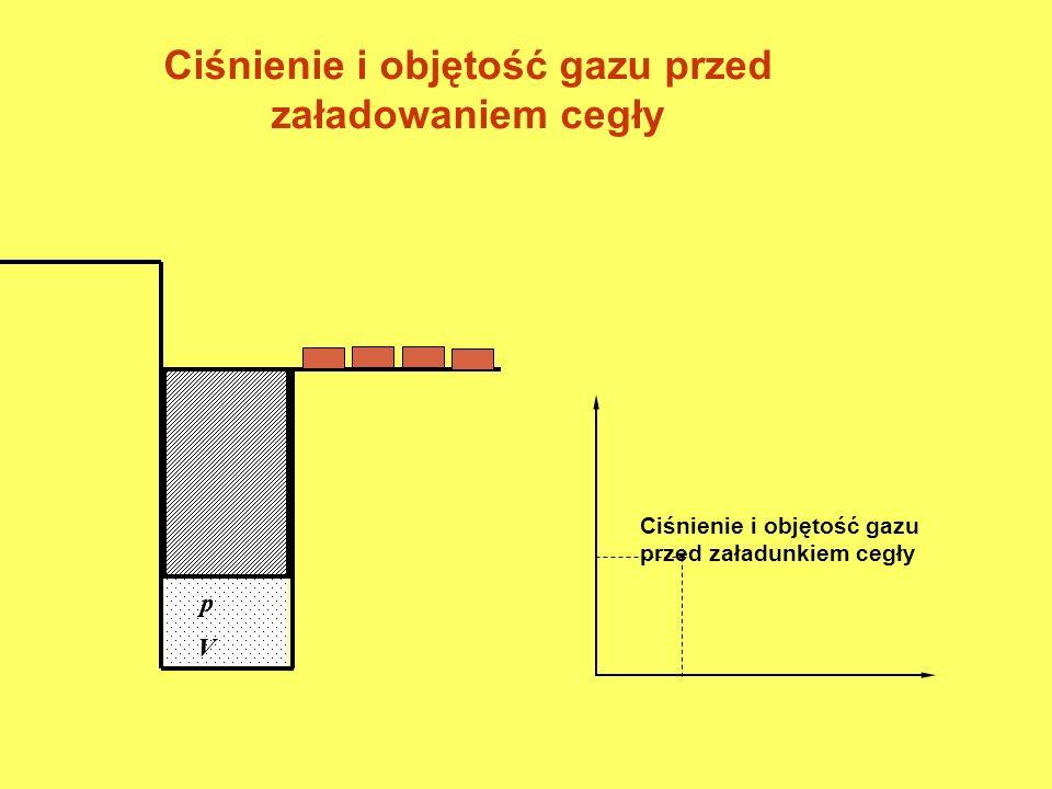 p V Ciśnienie i objętość gazu przed załadunkiem cegły. Ciśnienie i objętość gazu przed załadowaniem cegły p V