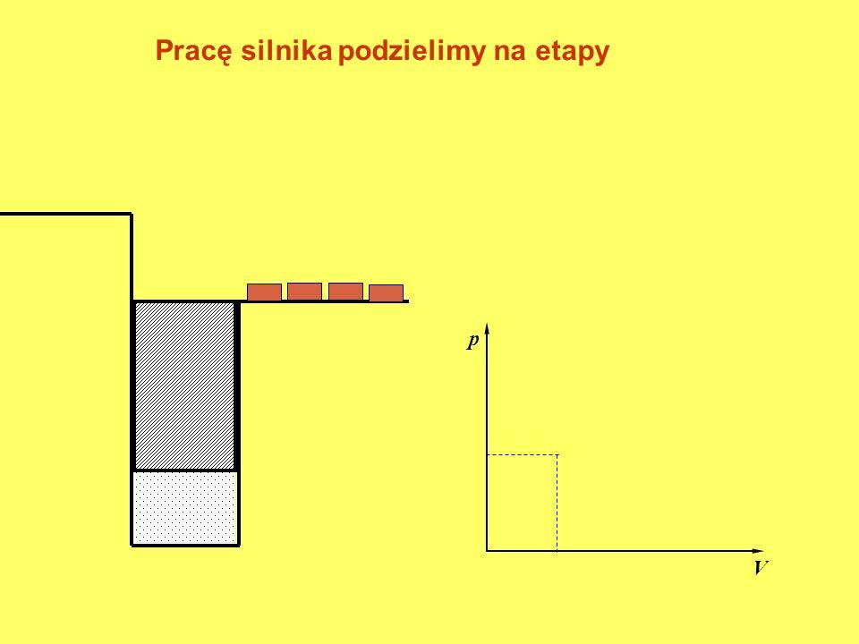 I. Załadunek cegły p V Pod ciężarem cegły tłok trochę obniży się