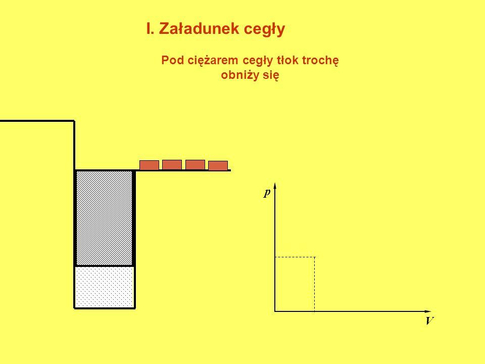 p V Ładowanie kolejnych cegieł powodowałoby dalsze obniżanie tłoka.