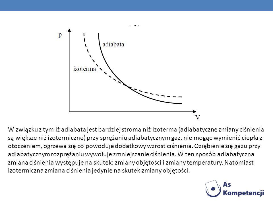 W związku z tym iż adiabata jest bardziej stroma niż izoterma (adiabatyczne zmiany ciśnienia są większe niż izotermiczne) przy sprężaniu adiabatycznym