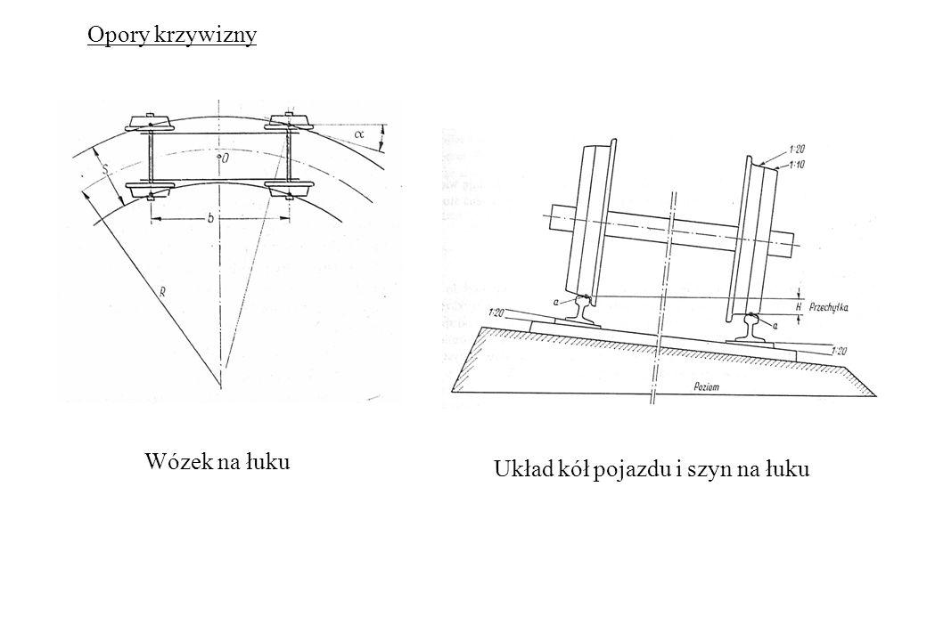 Opory krzywizny Wózek na łuku Układ kół pojazdu i szyn na łuku