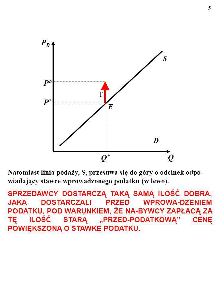 5 D S E Q PBPB P*P* Q*Q* P°P° T Natomiast linia podaży, S, przesuwa się do góry o odcinek odpo- wiadający stawce wprowadzonego podatku (w lewo).