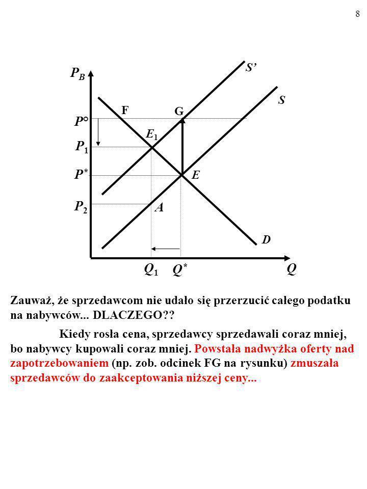 d) O ile zmieniły się nadwyżki: (i) konsumenta, (ii) producenta, (iii) całkowita.