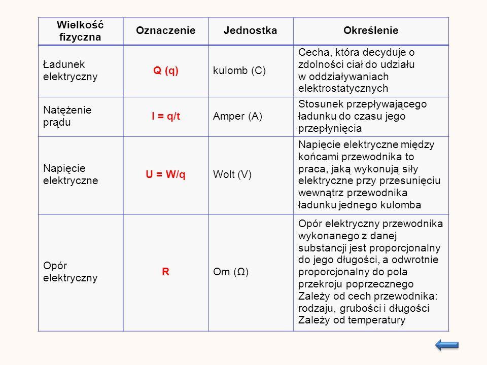 Wielkość fizyczna OznaczenieJednostkaOkreślenie Ładunek elektryczny Q (q)kulomb (C) Cecha, która decyduje o zdolności ciał do udziału w oddziaływaniach elektrostatycznych Natężenie prądu I = q/tAmper (A) Stosunek przepływającego ładunku do czasu jego przepłynięcia Napięcie elektryczne U = W/qWolt (V) Napięcie elektryczne między końcami przewodnika to praca, jaką wykonują siły elektryczne przy przesunięciu wewnątrz przewodnika ładunku jednego kulomba Opór elektryczny ROm () Opór elektryczny przewodnika wykonanego z danej substancji jest proporcjonalny do jego długości, a odwrotnie proporcjonalny do pola przekroju poprzecznego Zależy od cech przewodnika: rodzaju, grubości i długości Zależy od temperatury