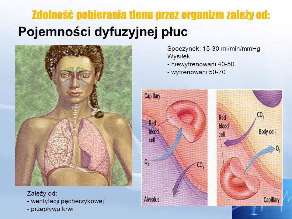 Zdolność pobierania tlenu przez organizm zależy od: Maksymalnej objętości minutowej serca pobierania tlenu o 1l= Q o 5l Max Q u niewytrenowanych: 20-25l wytrenowani: >35l