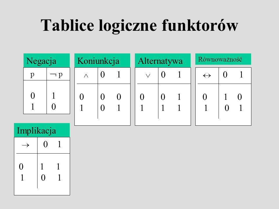 Tablice logiczne funktorów p 0 1 1 0 Negacja 0 1 0 0 0 1 0 1 Koniunkcja 0 1 0 0 1 1 1 1 Alternatywa 0 1 0 1 1 1 0 1 Implikacja 0 1 0 1 0 1 0 1 Równoważność