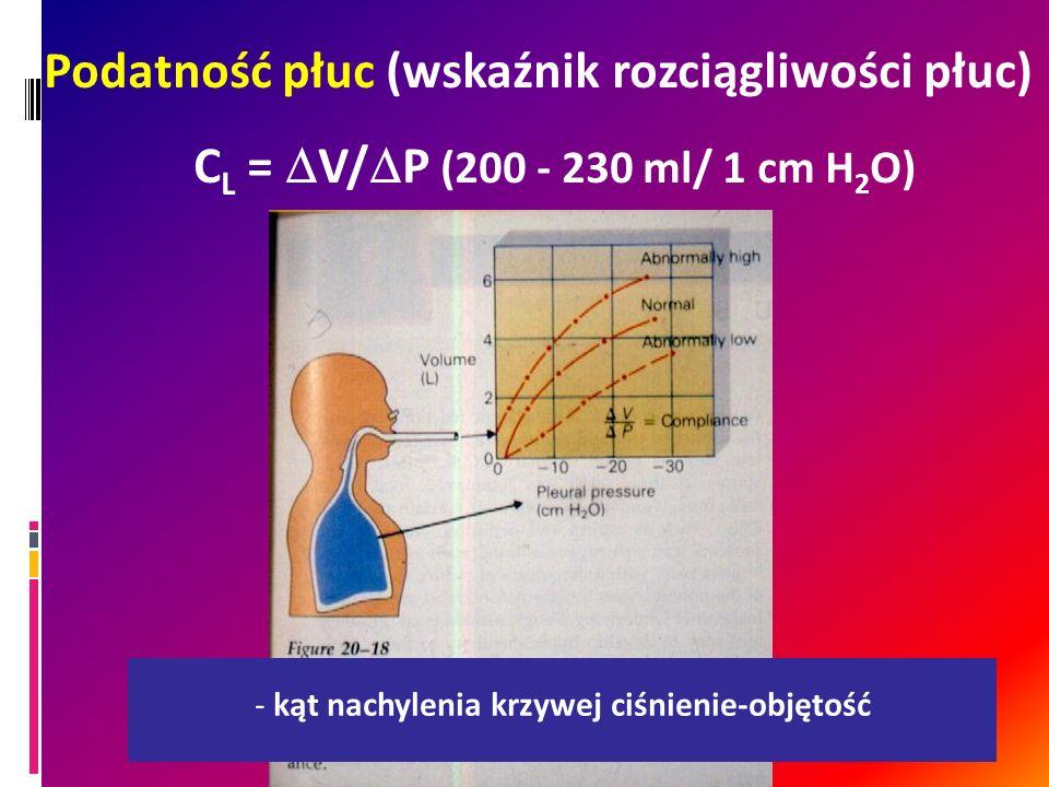 Podatność płuc (wskaźnik rozciągliwości płuc) C L = V/ P (200 - 230 ml/ 1 cm H 2 O) - kąt nachylenia krzywej ciśnienie-objętość