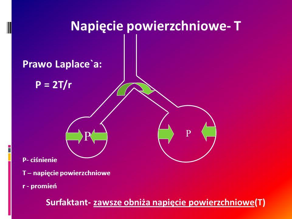 Napięcie powierzchniowe- T Prawo Laplace`a: P = 2T/r P- ciśnienie T – napięcie powierzchniowe r - promień Surfaktant- zawsze obniża napięcie powierzch