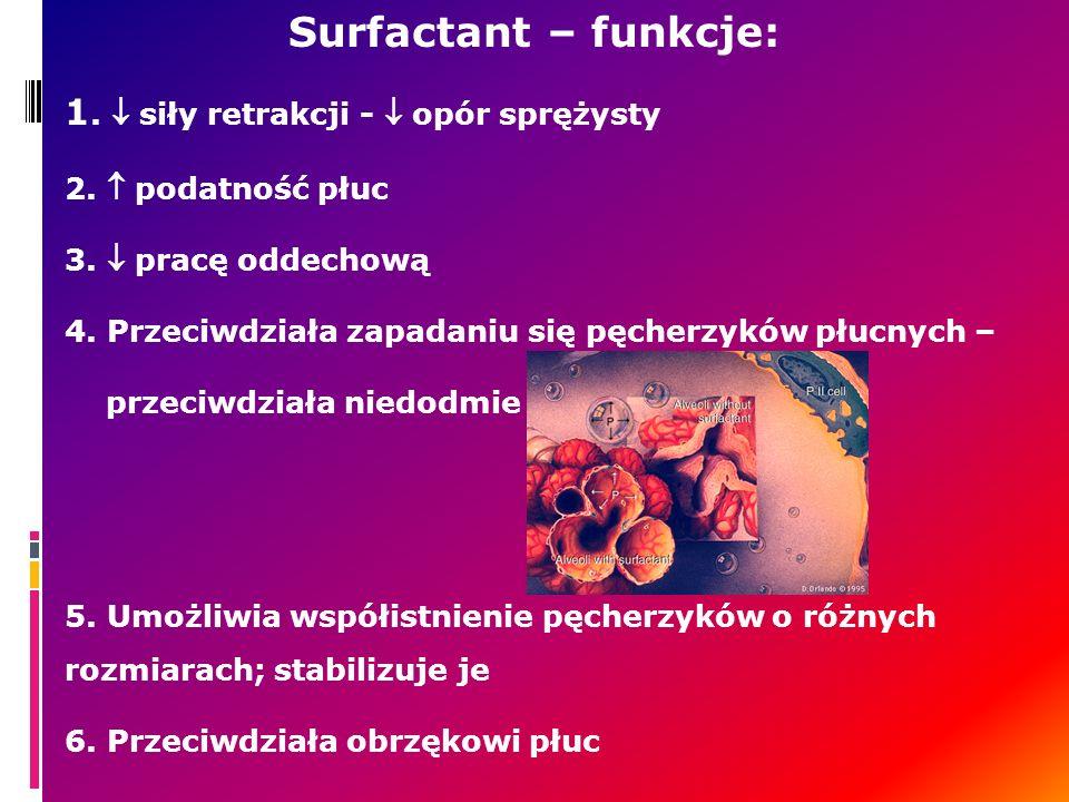 Surfactant – funkcje: 1. siły retrakcji - opór sprężysty 2. podatność płuc 3. pracę oddechową 4. Przeciwdziała zapadaniu się pęcherzyków płucnych – pr